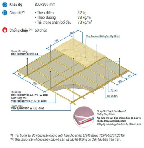 Cấu trúc lắp đặt hệ giải pháp trần chìm GYPCEIL FIRE CHỐNG CHÁY 60 PHÚT sử dụng khung Vĩnh Tường BASI